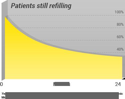 adherence problem