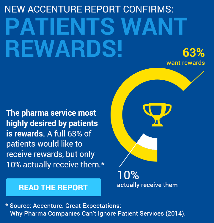 Patients Want Rewards Mobile